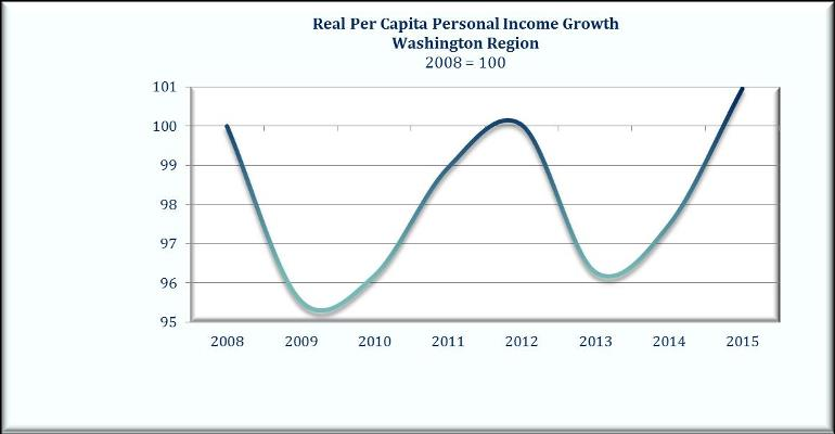 Income and Cost of Living in the Washington Region