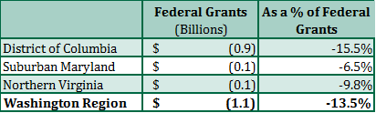 Direct Effect of the Trump Budget Blueprint on Federal Grants in the Washington Region