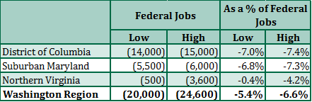 Direct Effect of the Trump Budget Blueprint on Federal Jobs in the Washington Region