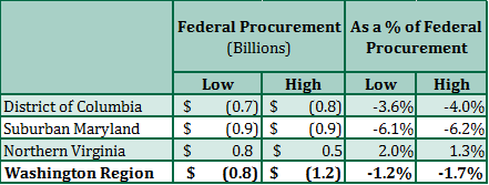 Direct Effect of the Trump Budget Blueprint on Federal Procurement in the Washington Region