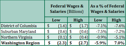 Direct Effect of the Trump Budget Blueprint on Federal Wages & Salaries in the Washington Region