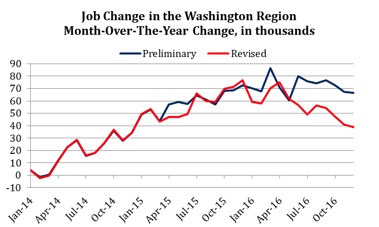 Job Change in the Washington Region, Preliminary and Revised Estimates, 2014-2016