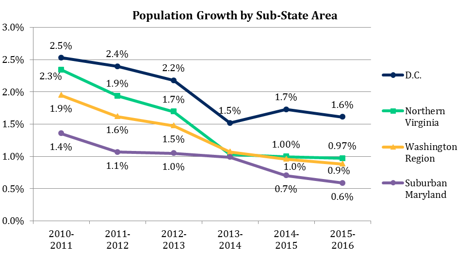 Population Growth in the Washington Region by Sub-State Area, 2010-2016