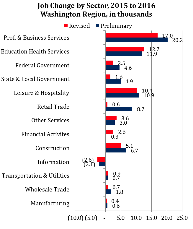 Job Change in the Washington Region by Sector, Preliminary and Revised Estimates, 2015-2016