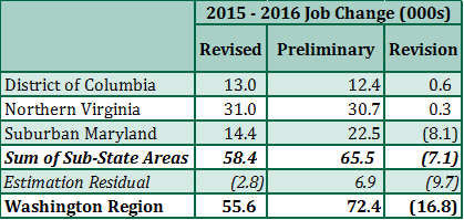 Job Change in the Washington Region by Sub-State Area, Preliminary and Revised Estimates, 2015-2016