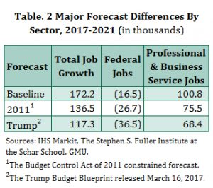 Differences in Job Growth Forecast in the Washington Region, 2017-2021