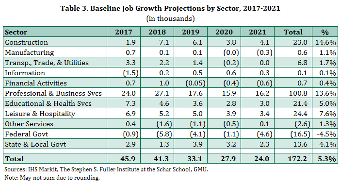Baseline Job Growth Forecast in the Washington Region by Sector, 2017-2021