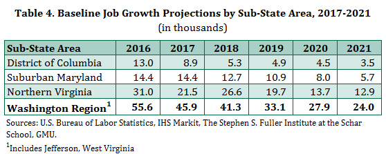 Baseline Job Growth Forecast in the Washington Region by Sub-State Area, 2017-2021
