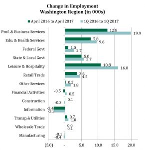 Change in Employment in the Washington Region by Sector, 1Q 2017 and April 2017