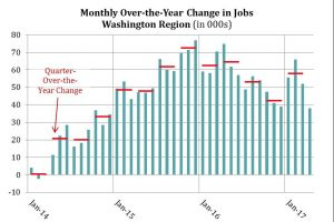 Monthly and Quarterly Over-the-Year Job Change in the Washington Region, 2014 - April 2017
