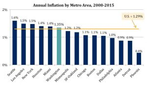 Annual Inflation in the Largest Metro Areas, 2008-2015