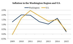 Inflation in the Washington Region and U.S. 2009-2015