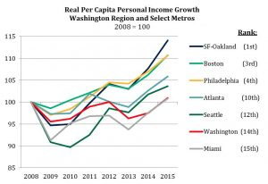 Real Per Capita Personal Income Growth, 2008-2015