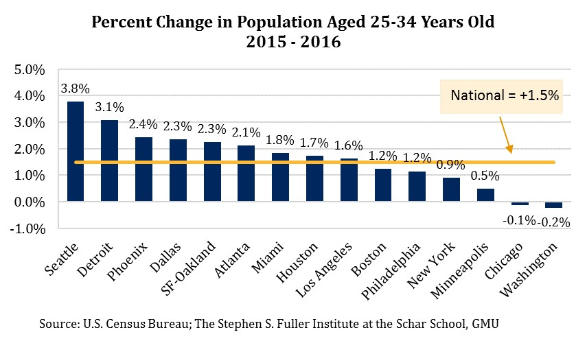 Percent Change in Residents Aged 25-34 Years old, 15 Largest Metro Areas, 2015-2016