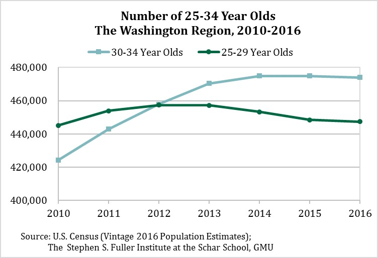 Number of 25-34 Year Olds in the Washington Region, 2010-2016