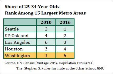 Washington Region's Rank: Share of 25-34 Year Olds