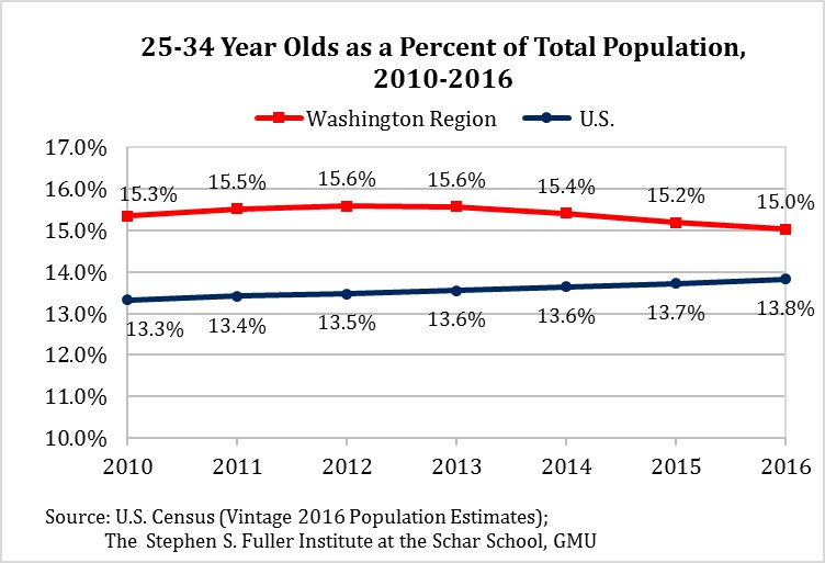 Share of 25-34 Year Olds in the Washington Region & U.S., 2010-2016