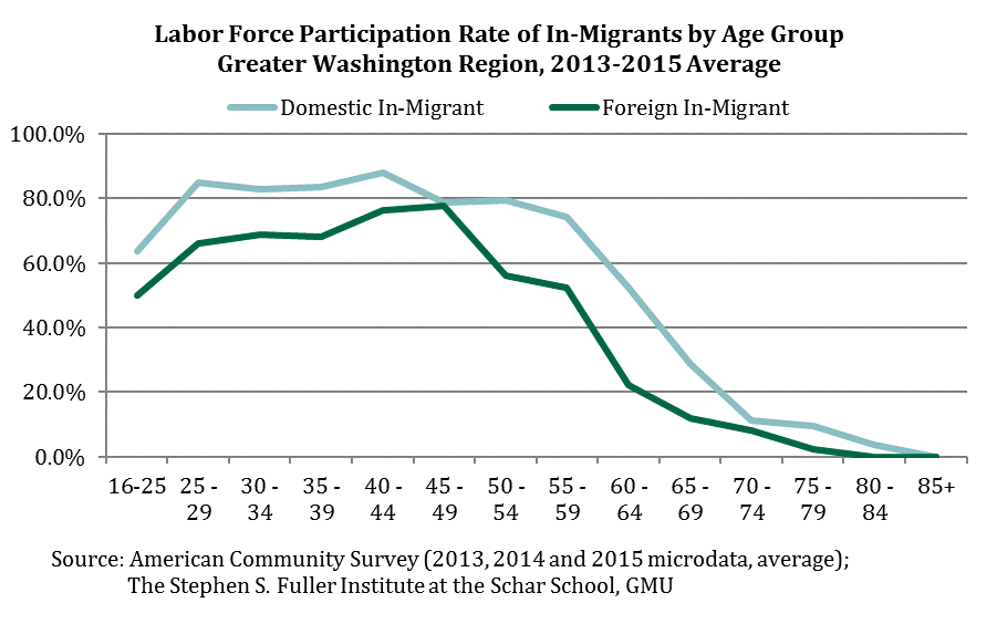 Labor Force Participation Rates of In-Migrants