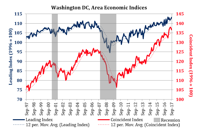 Washington Economy Watch