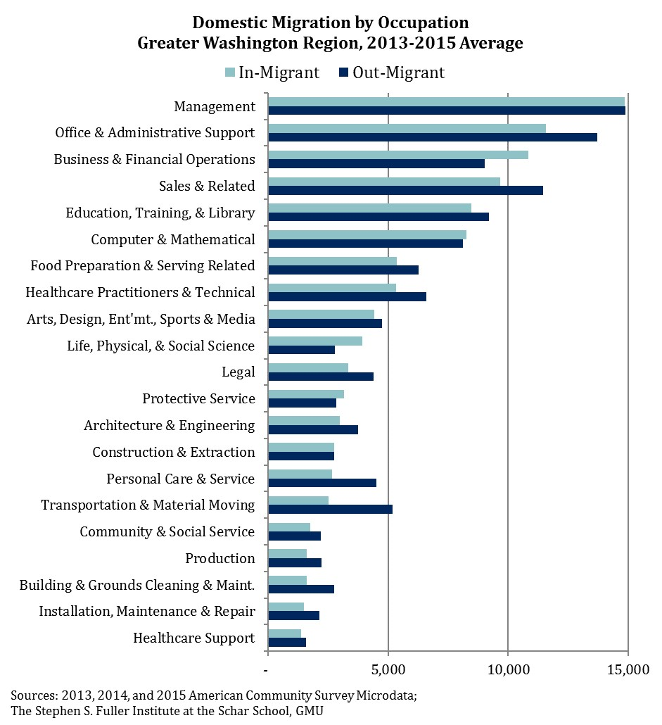 The Greater Washington Region Gained A Net Of 1,820 Workers In Business U0026  Financial Operations, The Largest Net Increase Of Any Occupational Group.