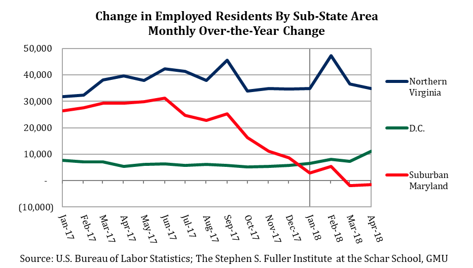 Change in Employed Residents by Sub-Sate