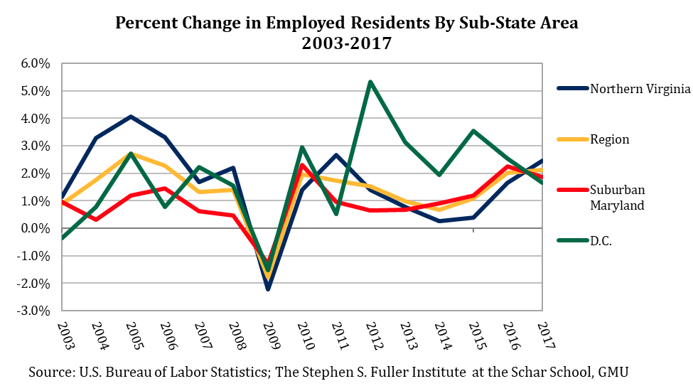% Change in Employed Residents