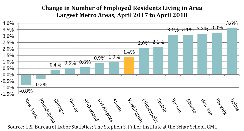 Change in # of Employed Residents