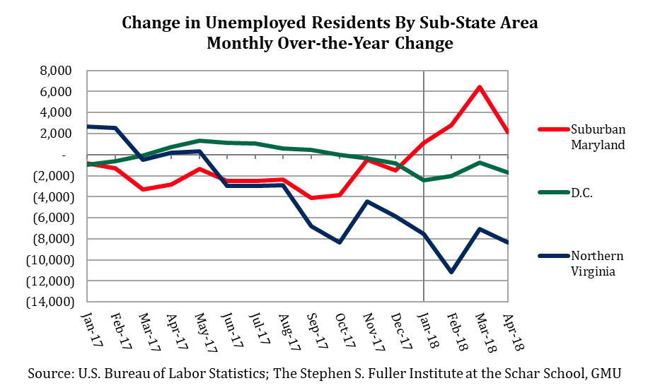 Change in Unemployed Residents